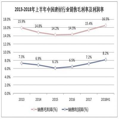 2019年中国建材行业发展现状分析及发展趋势分析